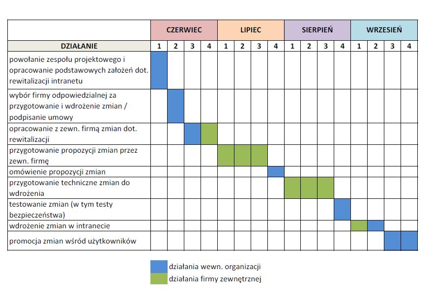 Budowanie strategii komunikacji wewntrznej cz 3 realizacja budet wdroenia strategii komunikacji wewntrznej ccuart Choice Image